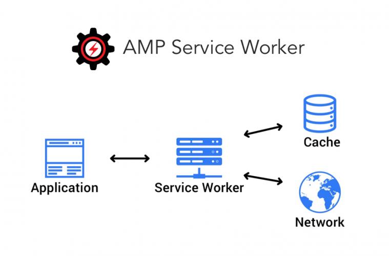 PWA (Progressive Web App) for AMP